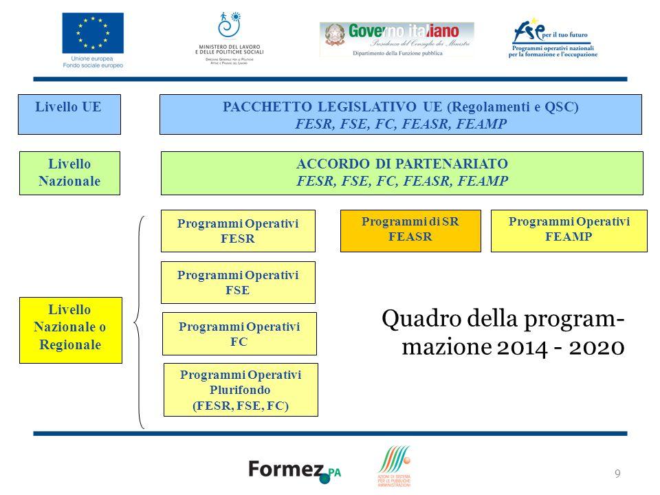 Quadro della program-mazione 2014 - 2020