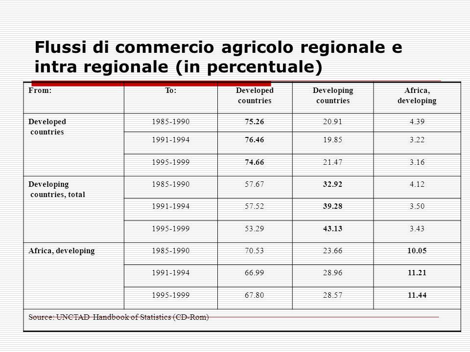 Flussi di commercio agricolo regionale e intra regionale (in percentuale)