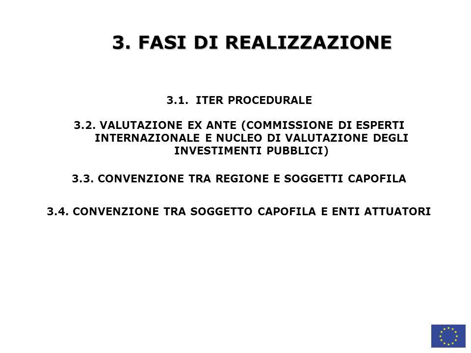 3. FASI DI REALIZZAZIONE 3.1. ITER PROCEDURALE