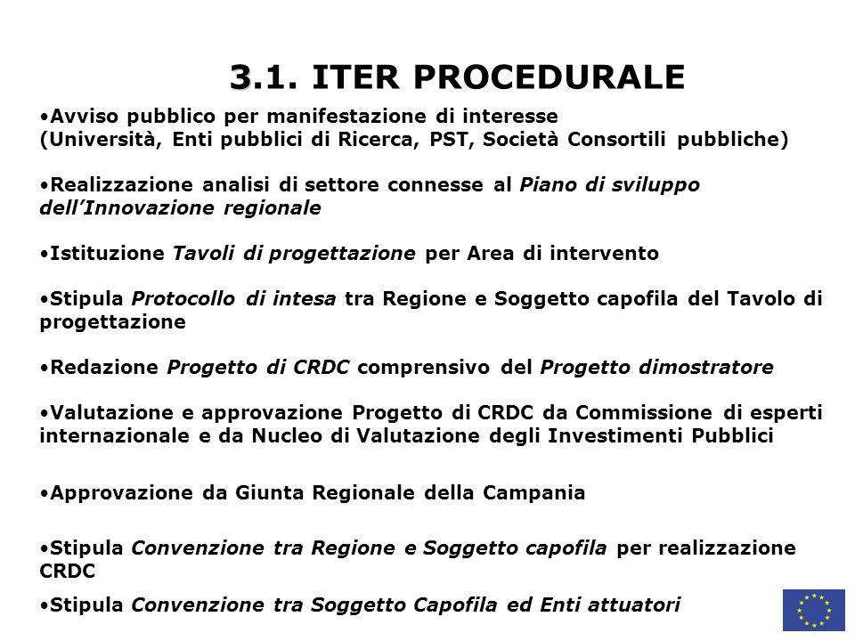 3.1. ITER PROCEDURALE Avviso pubblico per manifestazione di interesse