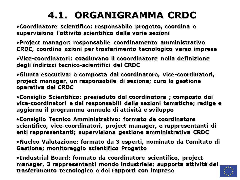 4.1. ORGANIGRAMMA CRDC Coordinatore scientifico: responsabile progetto, coordina e supervisiona l'attività scientifica delle varie sezioni.