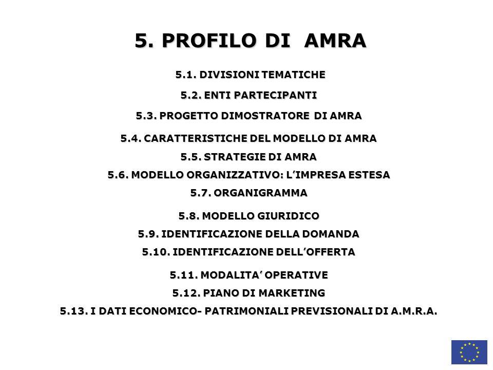 5. PROFILO DI AMRA 5.1. DIVISIONI TEMATICHE 5.2. ENTI PARTECIPANTI