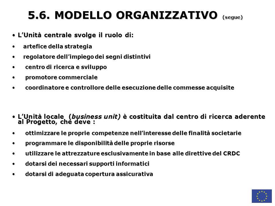5.6. MODELLO ORGANIZZATIVO (segue)