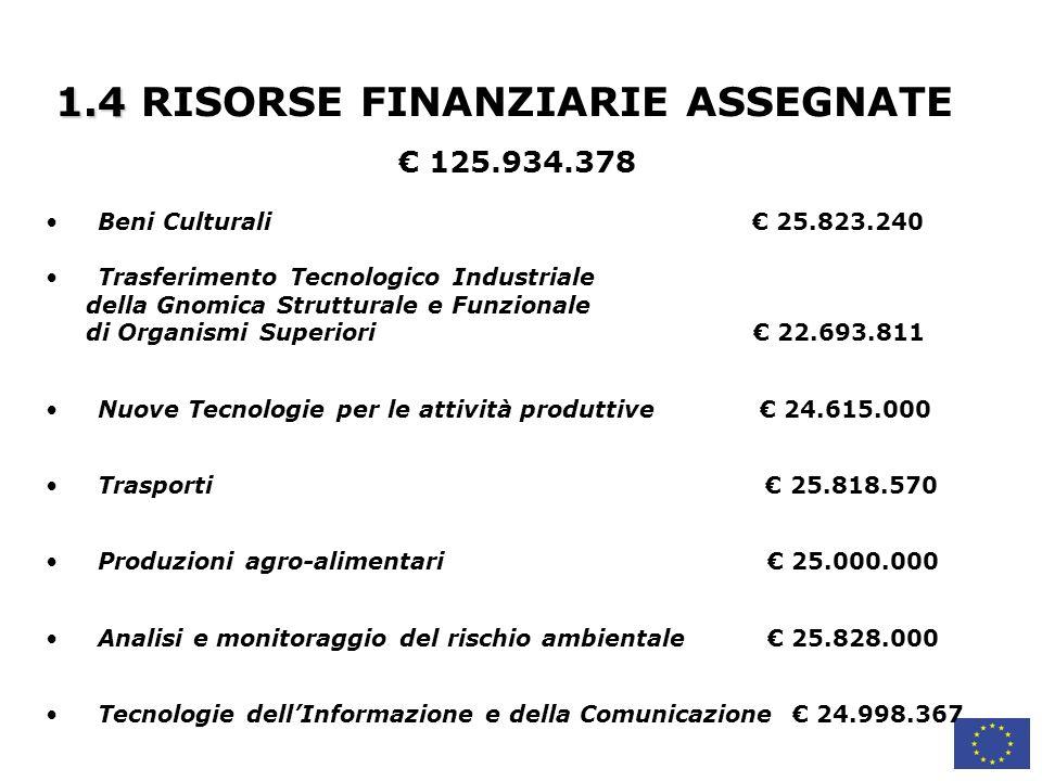 1.4 RISORSE FINANZIARIE ASSEGNATE