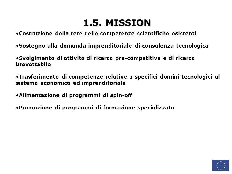1.5. MISSION Costruzione della rete delle competenze scientifiche esistenti. Sostegno alla domanda imprenditoriale di consulenza tecnologica.