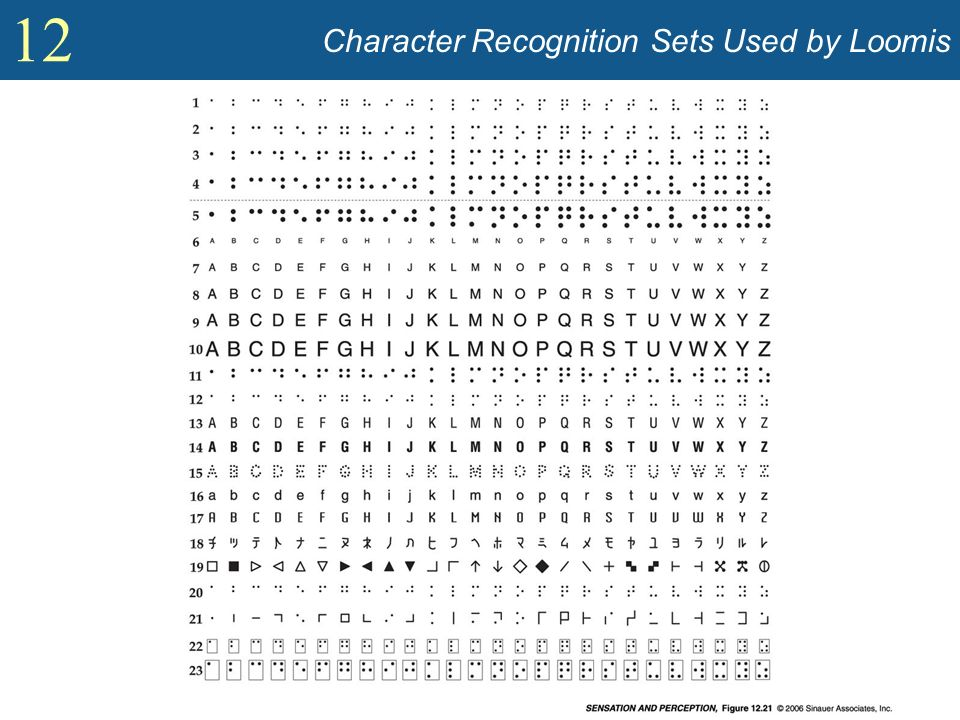 Character Recognition Sets Used by Loomis