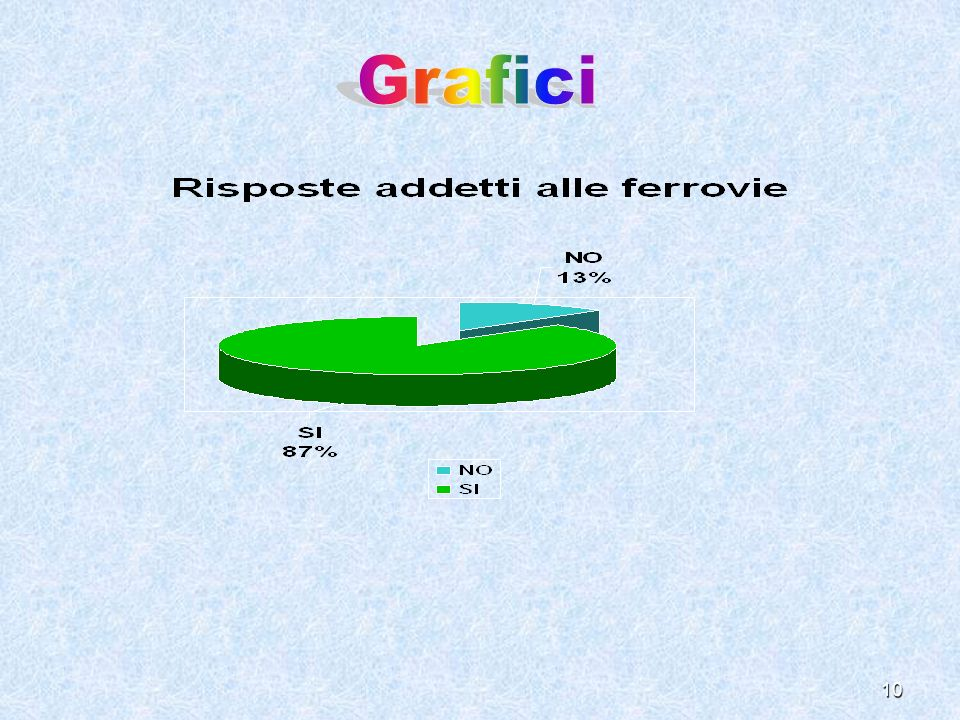 Grafici