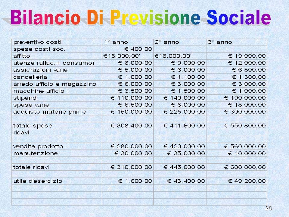 Bilancio Di Previsione Sociale
