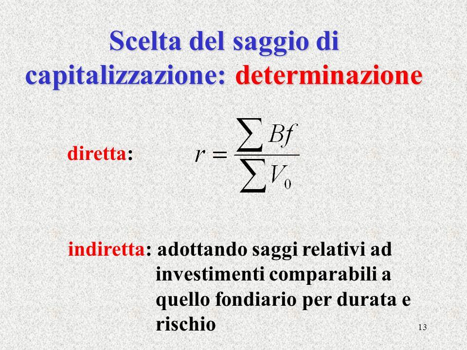 Scelta del saggio di capitalizzazione: determinazione