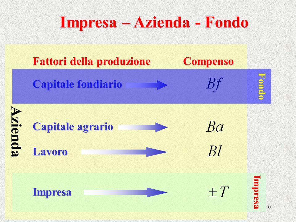 Impresa – Azienda - Fondo