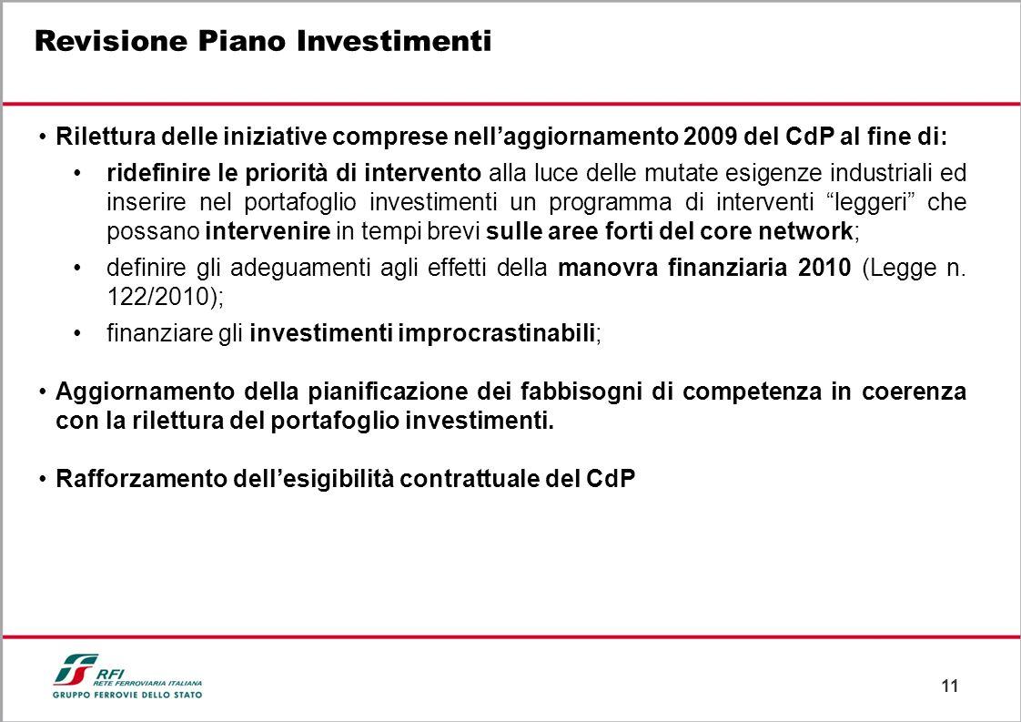 Revisione Piano Investimenti