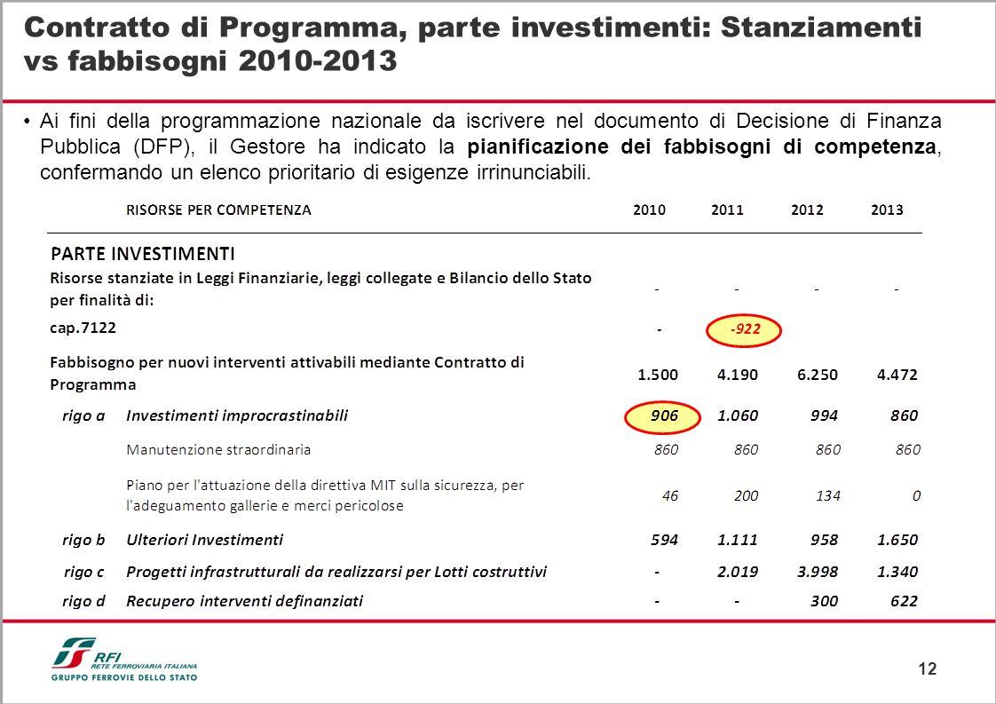 Contratto di Programma, parte investimenti: Stanziamenti vs fabbisogni 2010-2013