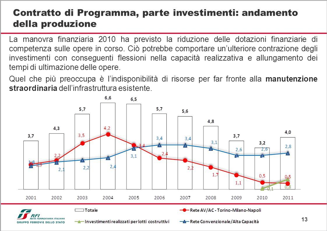 Contratto di Programma, parte investimenti: andamento della produzione