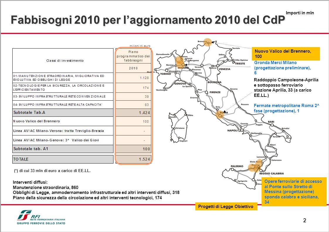 Fabbisogni 2010 per l'aggiornamento 2010 del CdP