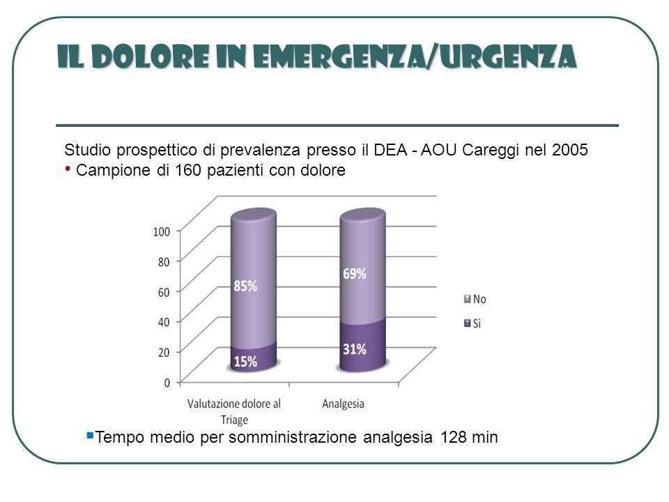 Il Dolore in Emergenza/urgenza
