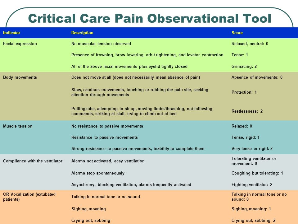 Critical Care Pain Observational Tool