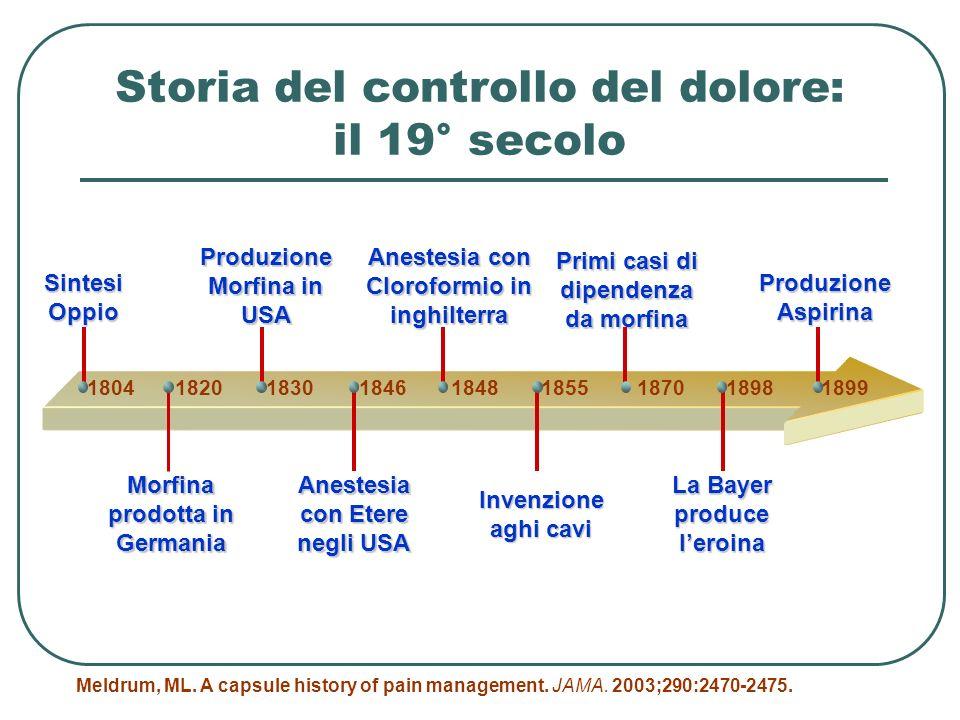 Storia del controllo del dolore: il 19° secolo