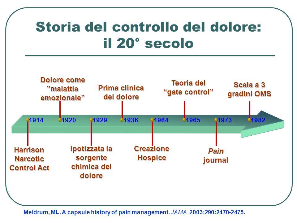 Storia del controllo del dolore: il 20° secolo