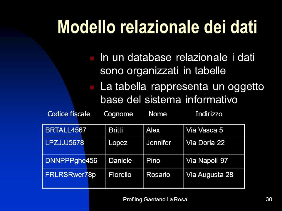 Modello relazionale dei dati
