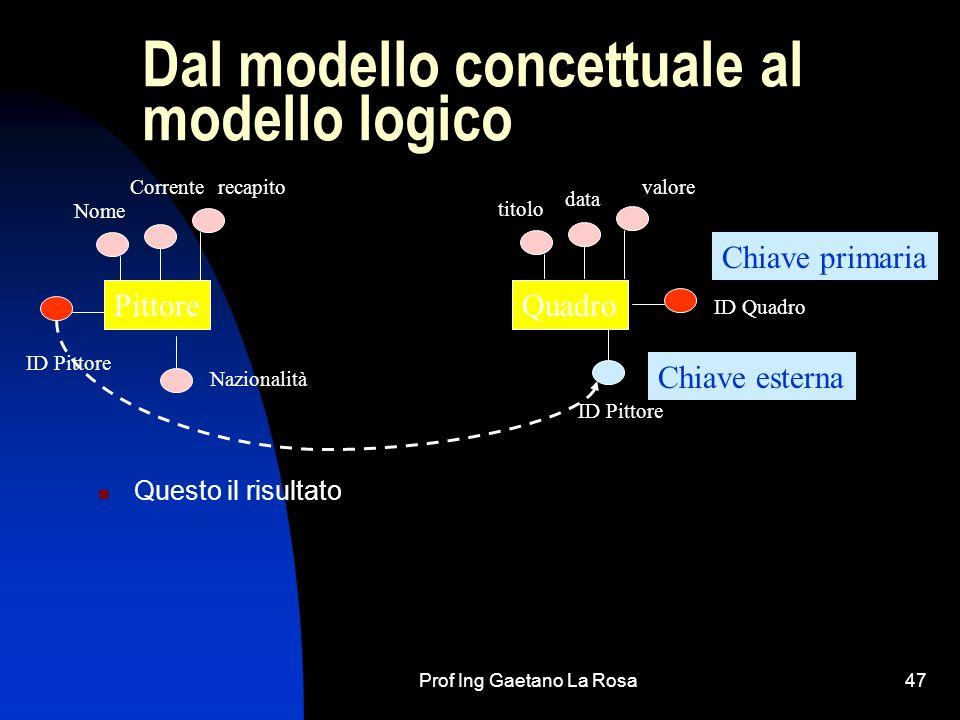 Dal modello concettuale al modello logico