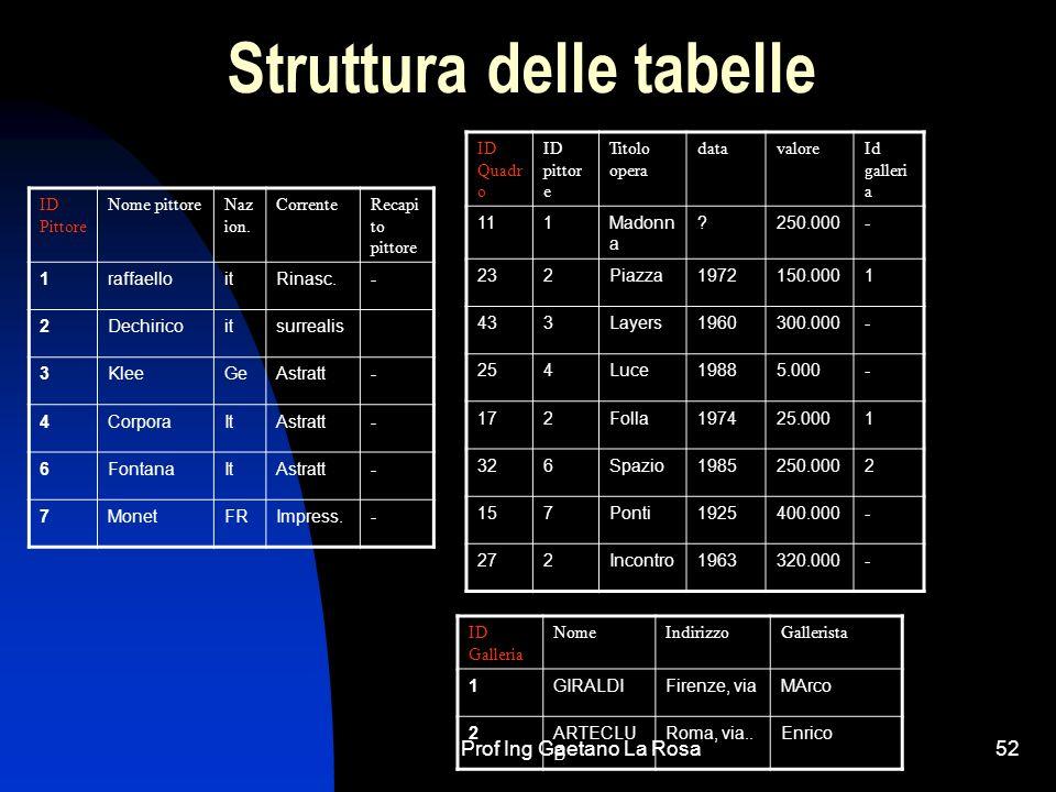Struttura delle tabelle