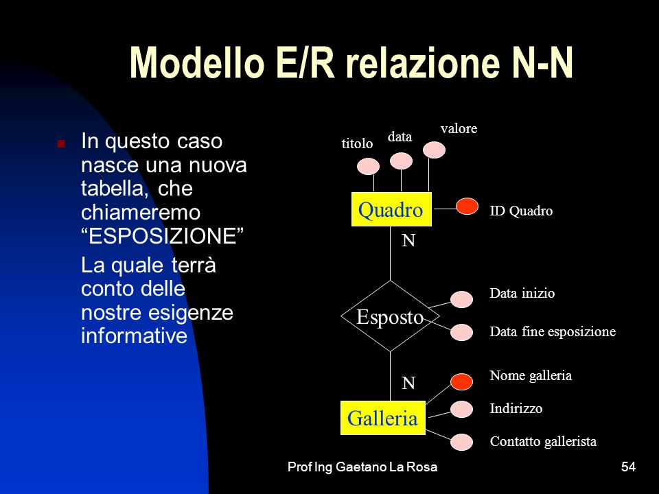Modello E/R relazione N-N