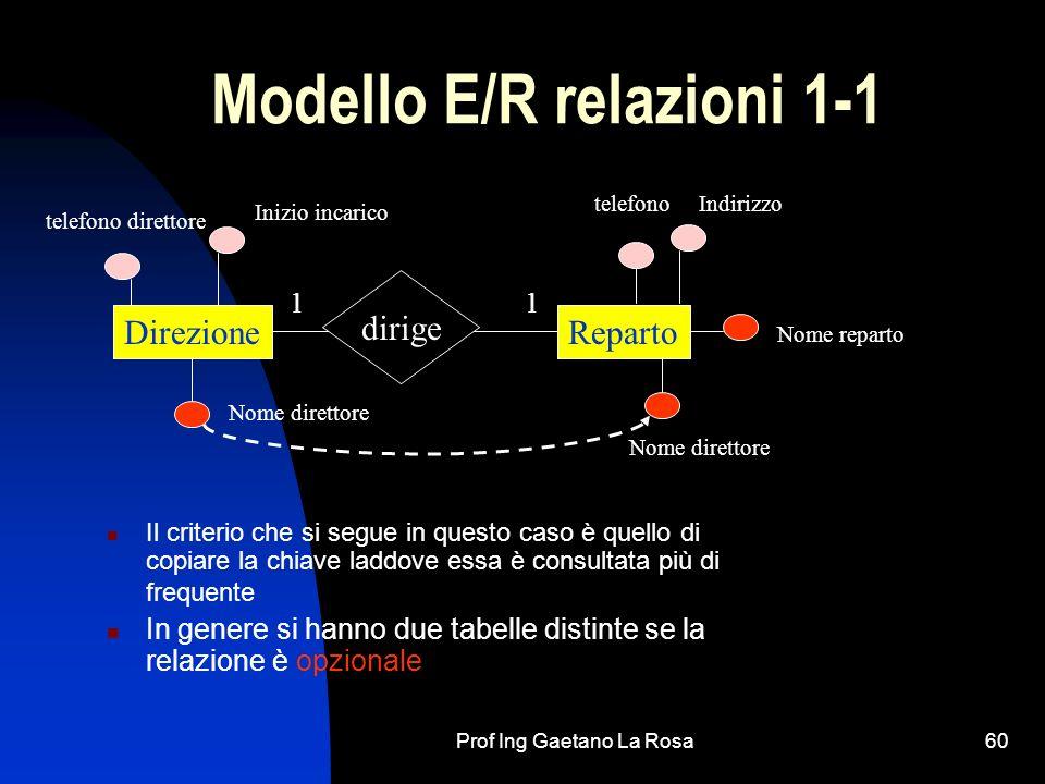 Modello E/R relazioni 1-1