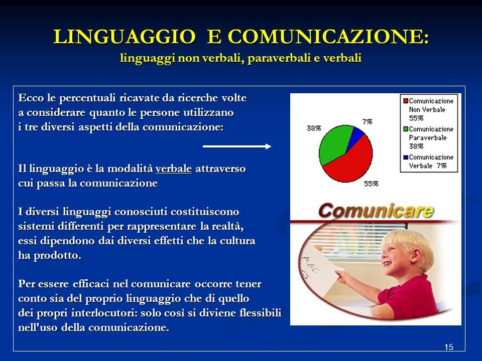 LINGUAGGIO E COMUNICAZIONE: linguaggi non verbali, paraverbali e verbali