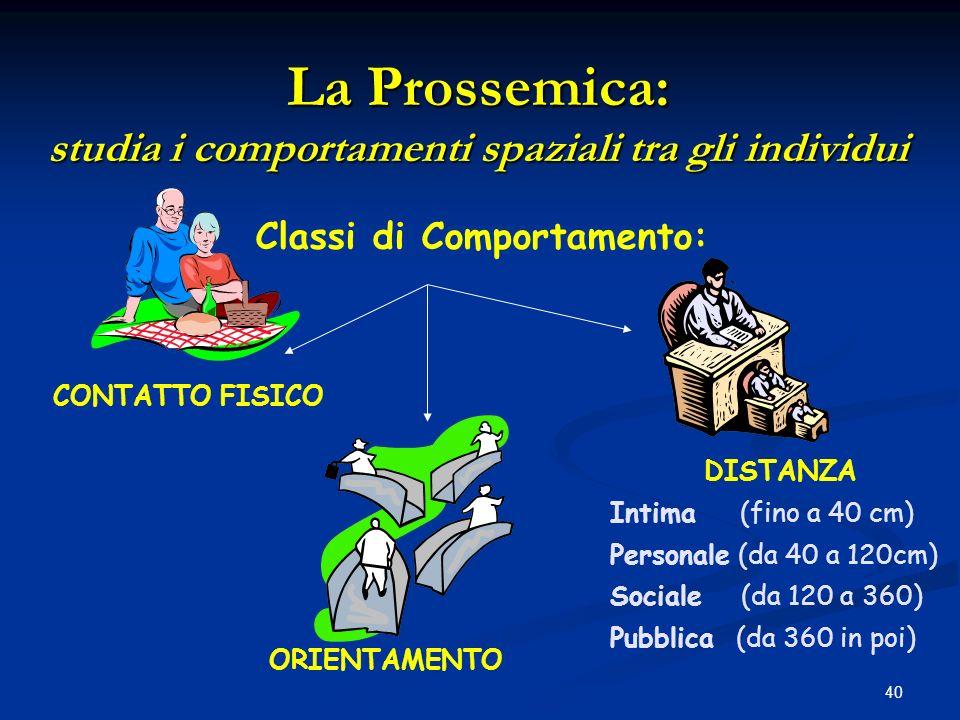 La Prossemica: studia i comportamenti spaziali tra gli individui