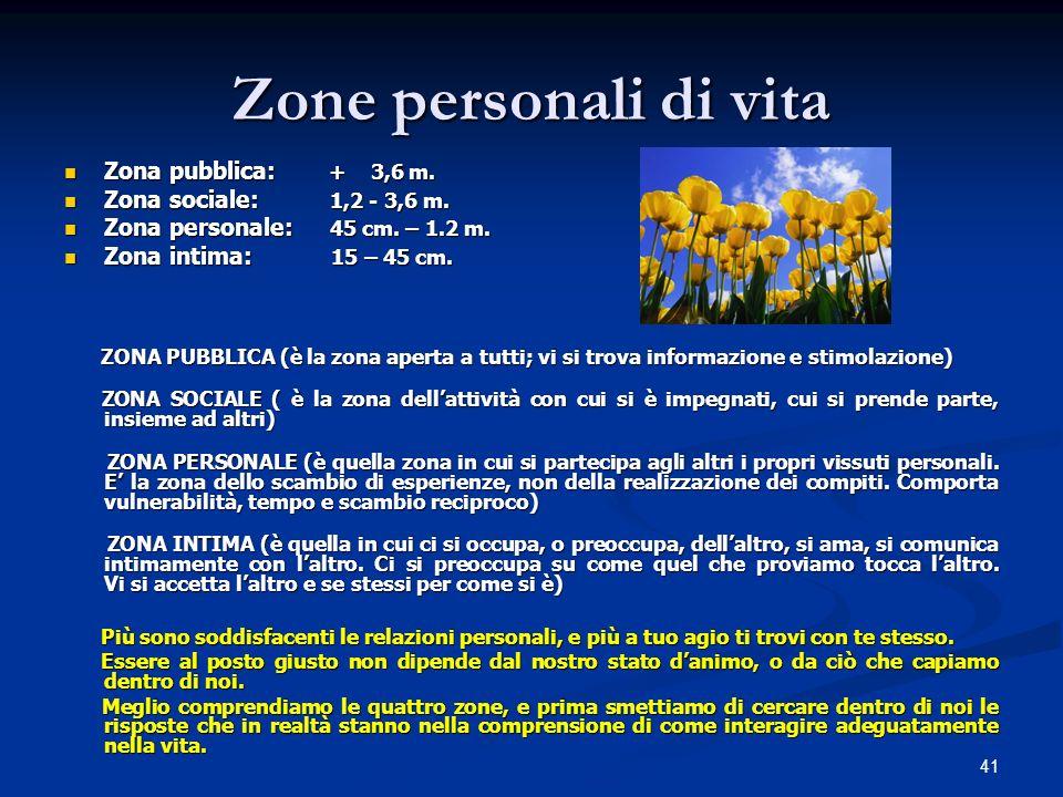 Zone personali di vita Zona pubblica: + 3,6 m.