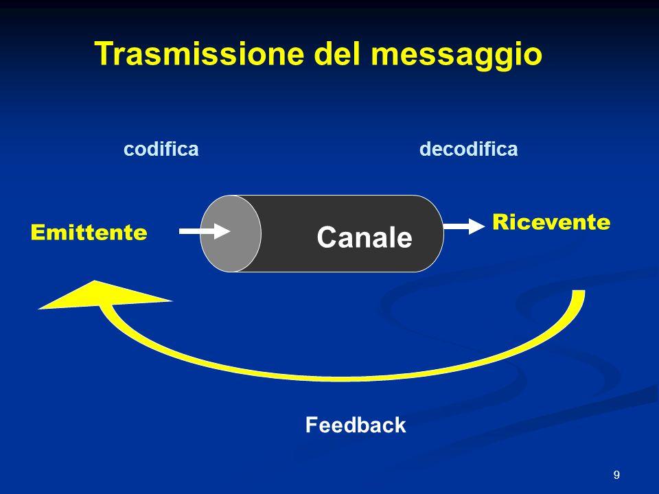 Trasmissione del messaggio
