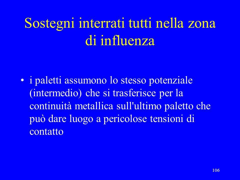 Sostegni interrati tutti nella zona di influenza