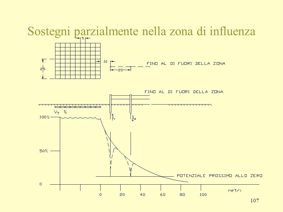 Sostegni parzialmente nella zona di influenza