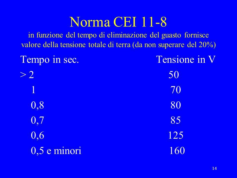 Norma CEI 11-8 in funzione del tempo di eliminazione del guasto fornisce valore della tensione totale di terra (da non superare del 20%)