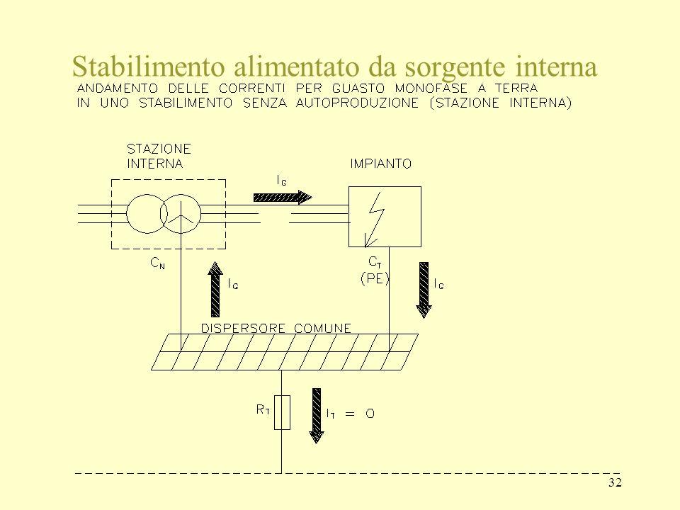 Stabilimento alimentato da sorgente interna