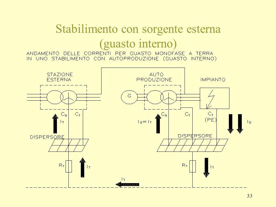 Stabilimento con sorgente esterna (guasto interno)