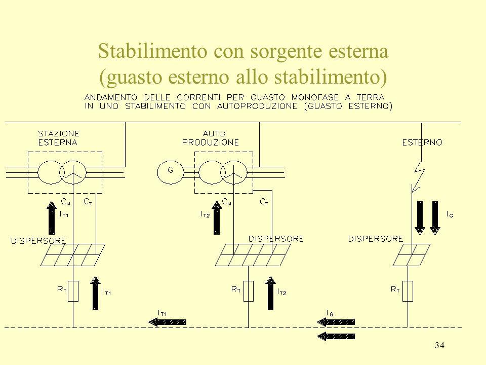 Stabilimento con sorgente esterna (guasto esterno allo stabilimento)