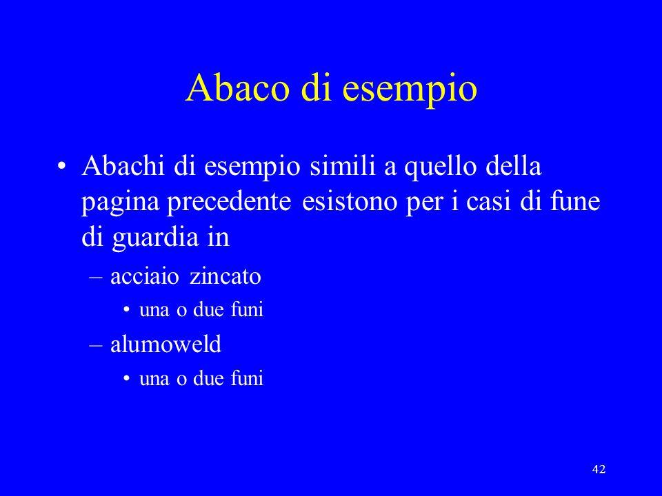 Abaco di esempio Abachi di esempio simili a quello della pagina precedente esistono per i casi di fune di guardia in.