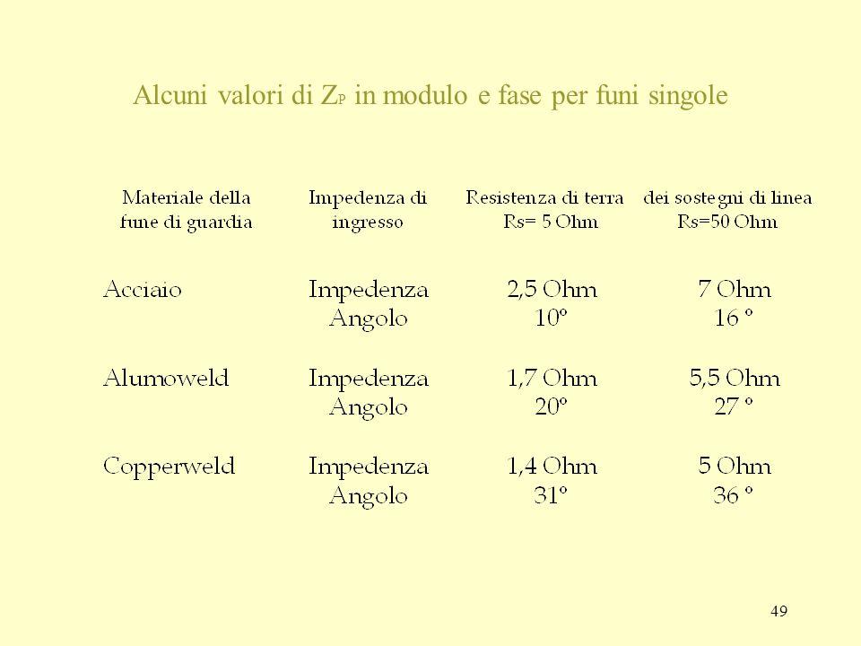 Alcuni valori di ZP in modulo e fase per funi singole