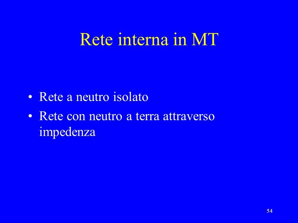 Rete interna in MT Rete a neutro isolato