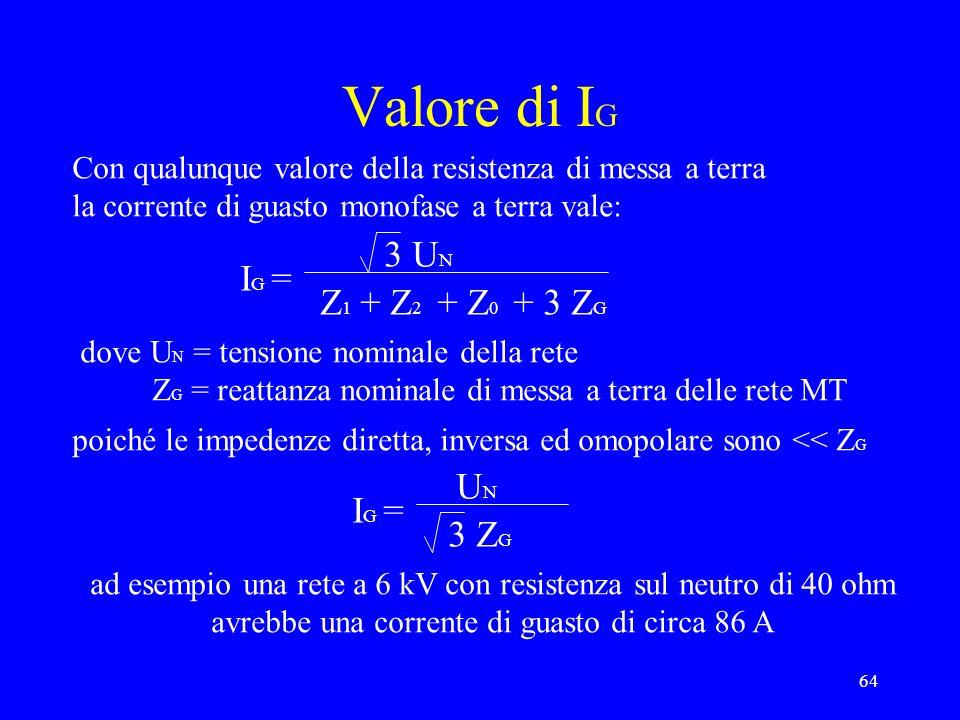 Valore di IG 3 UN IG = Z1 + Z2 + Z0 + 3 ZG UN IG = 3 ZG
