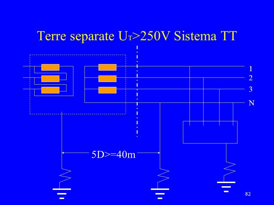 Terre separate UT>250V Sistema TT