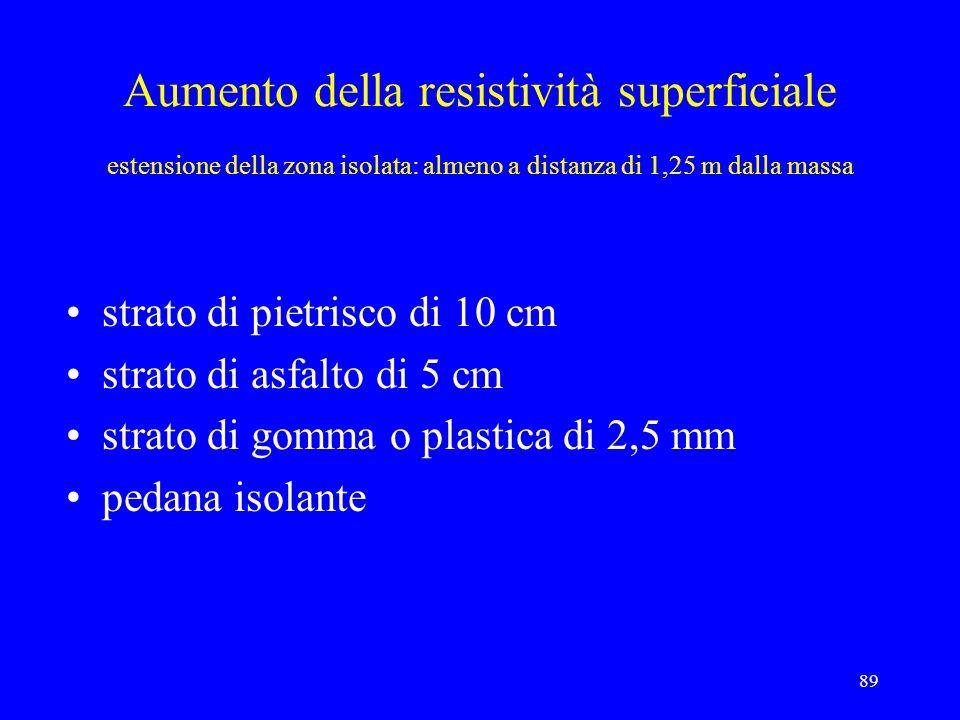 Aumento della resistività superficiale estensione della zona isolata: almeno a distanza di 1,25 m dalla massa