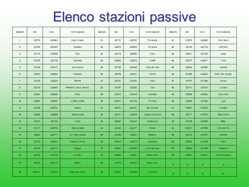 Elenco stazioni passive