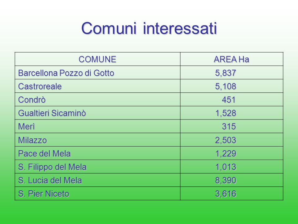 Comuni interessati COMUNE AREA Ha Barcellona Pozzo di Gotto 5,837