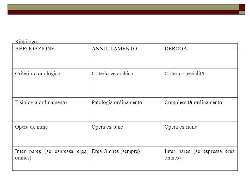 Riepilogo ABROGAZIONE. ANNULLAMENTO. DEROGA. Criterio cronologico. Criterio gerarchico. Criterio specialità.