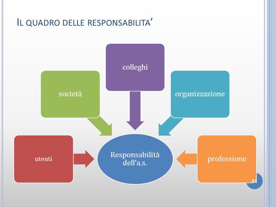 Il quadro delle responsabilita'