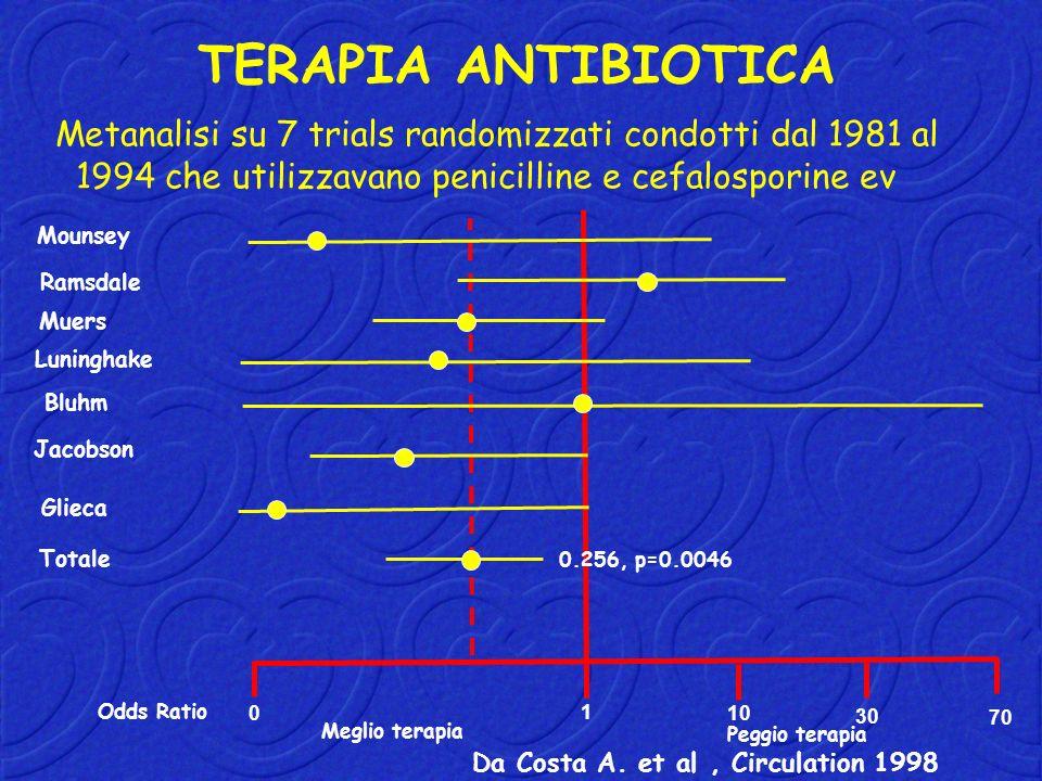 TERAPIA ANTIBIOTICA Metanalisi su 7 trials randomizzati condotti dal 1981 al. 1994 che utilizzavano penicilline e cefalosporine ev.