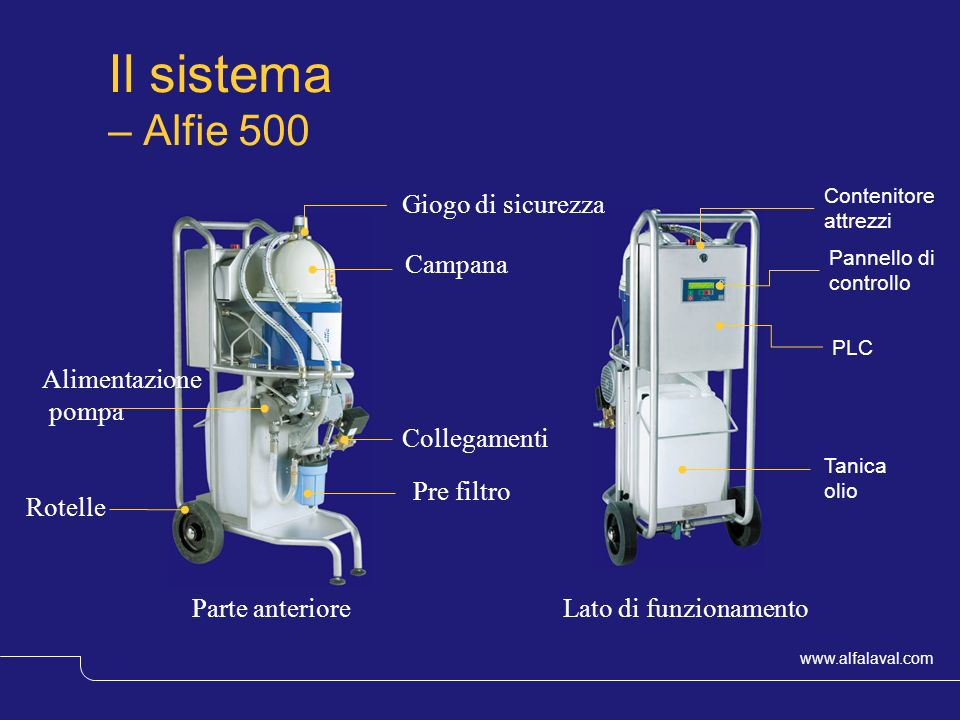 Il sistema – Alfie 500 Giogo di sicurezza Campana Alimentazione pompa