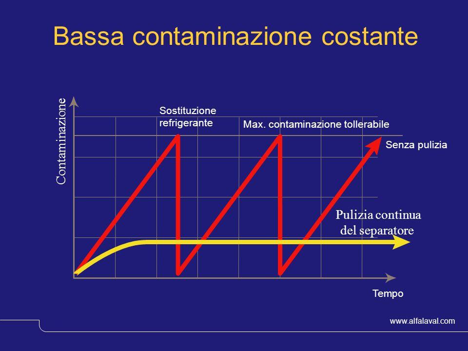 Bassa contaminazione costante